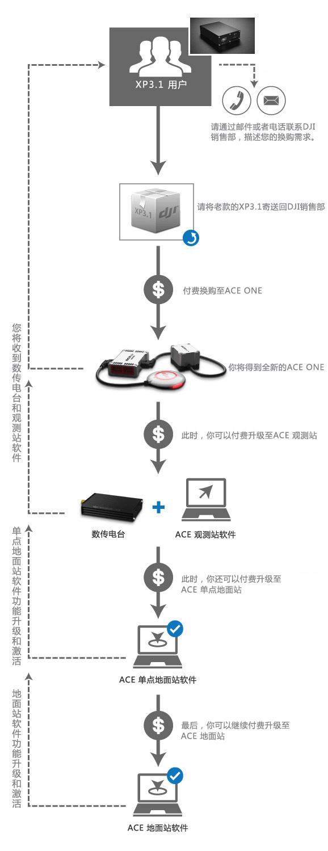 ace_tradein_flow_cn_580