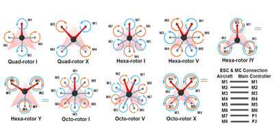 Nine Types of Multi-rotors Supported